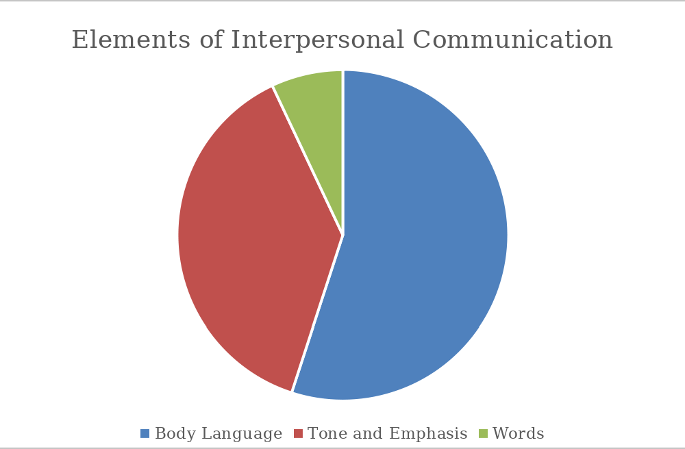 How Effective Interpersonal Communication Can Transform Your Business